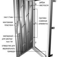 Как сварить входную металлическую дверь своими руками?